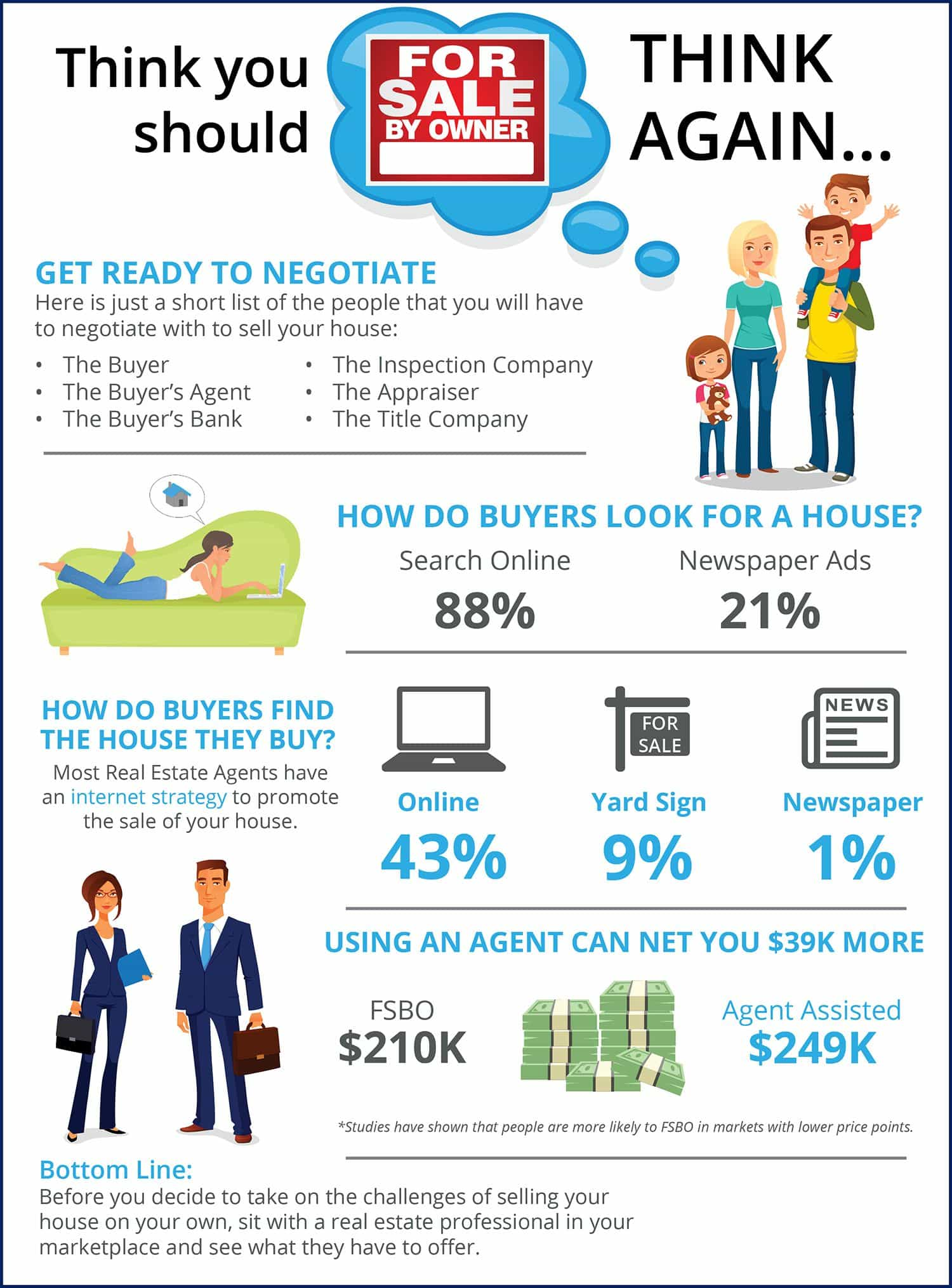 Thinking You Should FSBO? Think Again [INFOGRAPHIC]